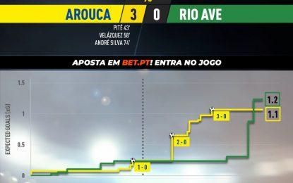 Highlights | Resumo: Arouca 3-0 Rio Ave (Playoff 20/21)